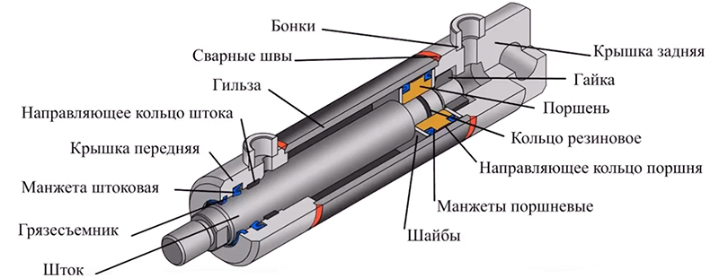 Как работает гидравлический цилиндр